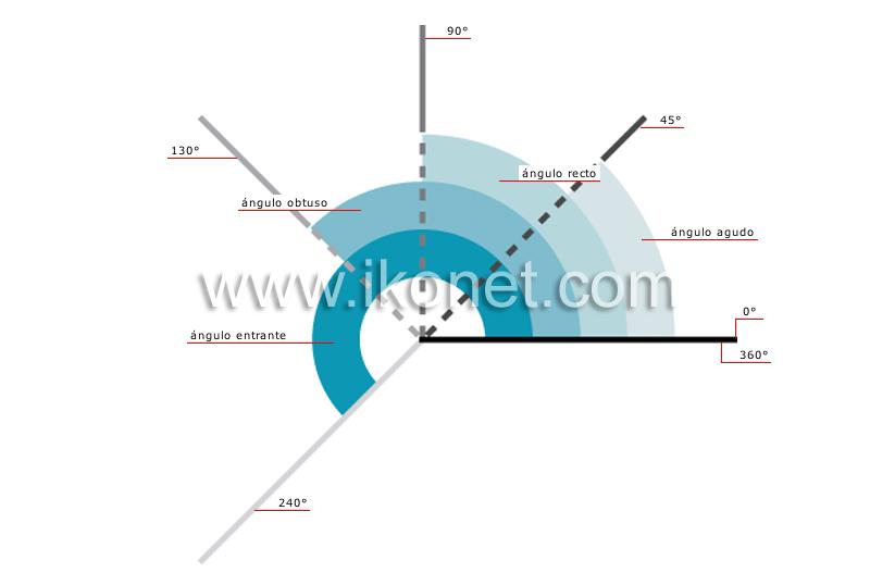 ... símbolos científicos > formas geométricas > ejemplos de ángulos
