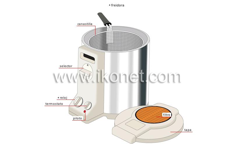 Productos alimenticios y de cocina cocina aparatos for Cocinar en frances