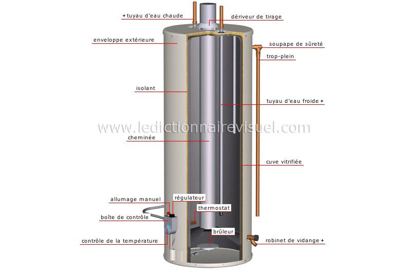 maison plomberie chauffe eau chauffe eau au gaz image dictionnaire visuel. Black Bedroom Furniture Sets. Home Design Ideas