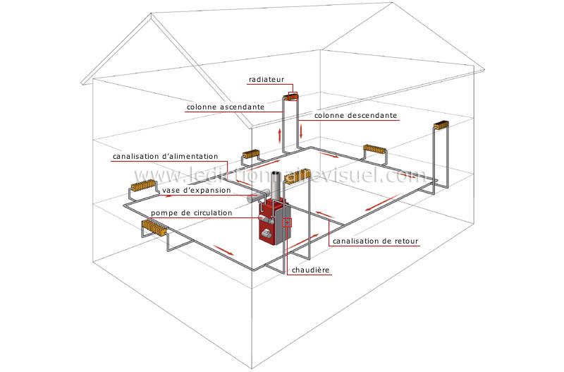 Maison chauffage installation eau chaude for Installation d eau maison