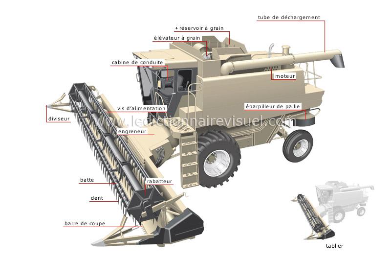 Transport et machinerie machinerie lourde machinerie - Barre de coupe moissonneuse batteuse ...