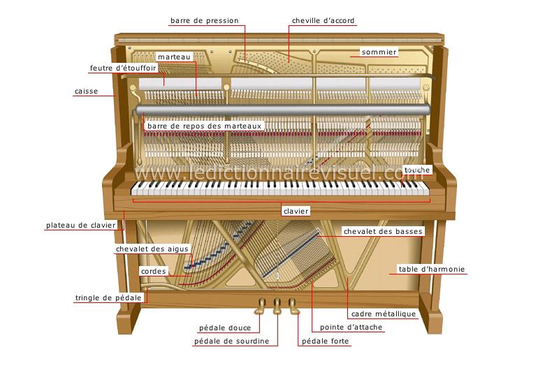 arts et architecture musique instruments clavier piano droit image dictionnaire visuel. Black Bedroom Furniture Sets. Home Design Ideas