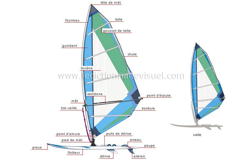 sports et jeux sports aquatiques et nautiques planche voile image dictionnaire visuel. Black Bedroom Furniture Sets. Home Design Ideas