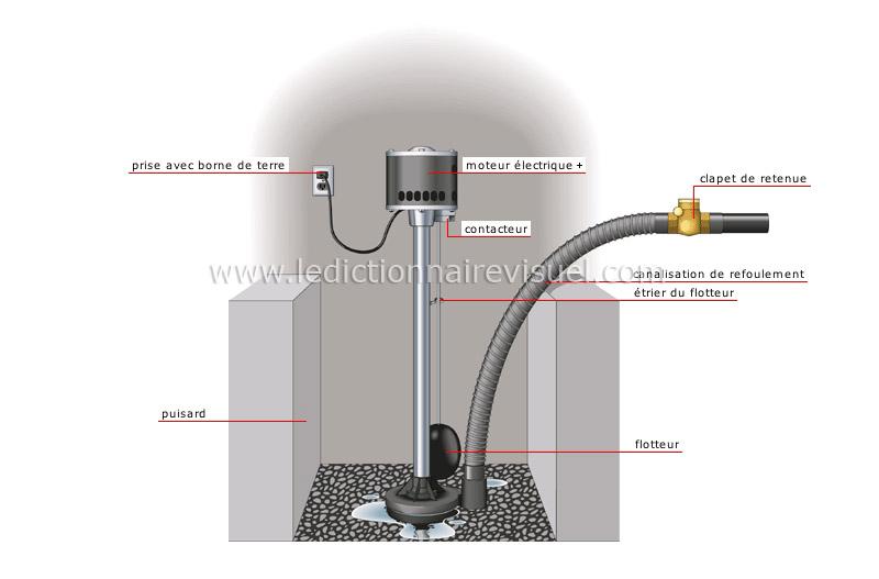 maison plomberie pompe de puisard image dictionnaire visuel. Black Bedroom Furniture Sets. Home Design Ideas