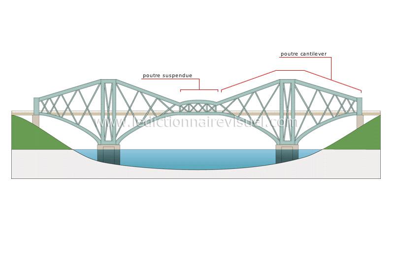 transport et machinerie gt transport routier gt ponts fixes gt pont cantilever image dictionnaire