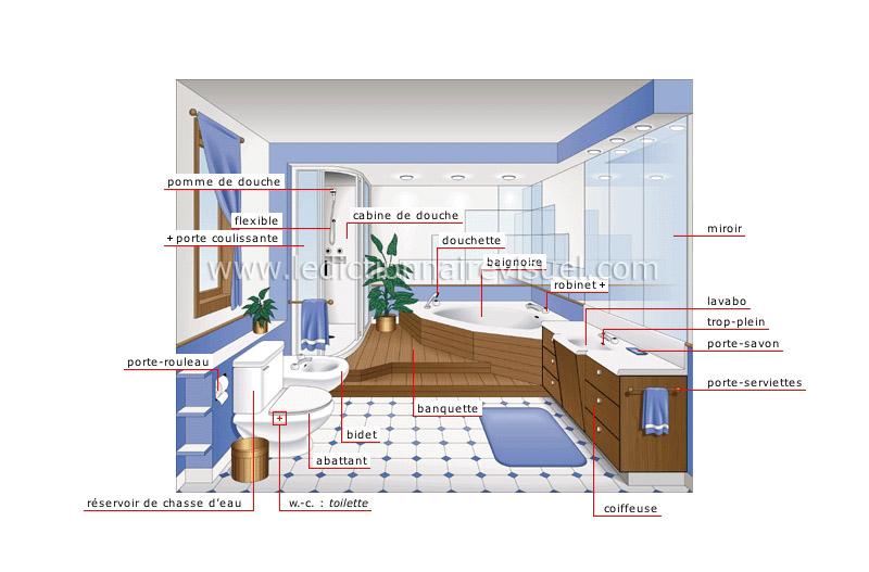maison plomberie salle de bains image dictionnaire. Black Bedroom Furniture Sets. Home Design Ideas