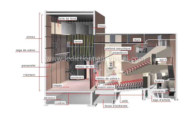 arts et architecture arts de la sc ne salle de spectacle image dictionnaire visuel. Black Bedroom Furniture Sets. Home Design Ideas